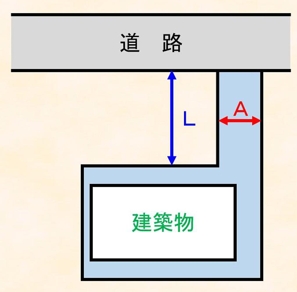 路地上敷地の建築規制
